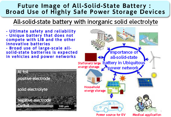 Research Results - Sulfide-based solid electrolytes and