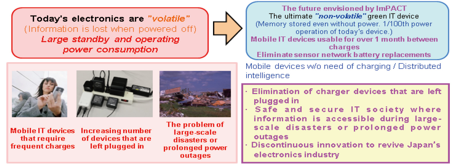impulsing paradigm change through disruptive technologies program realize a safe and secure it society where information is accessible during largescale disasters and prolonged power outages through a distributed