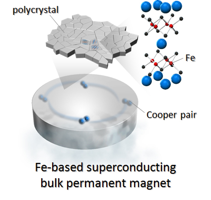 Strong magnet made with iron-based high temperature superconductor