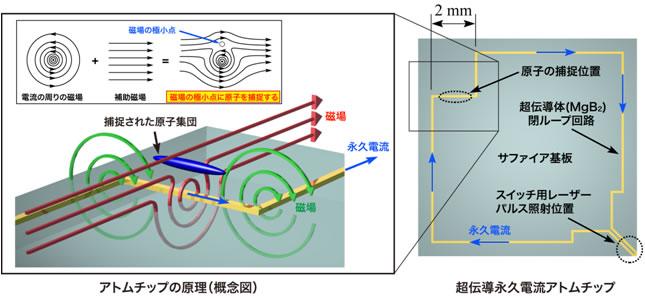 図1:超伝導永久電流アトムチッ...
