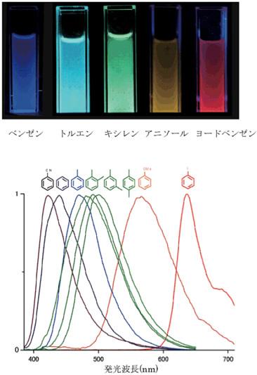 「光の三原色」と「色の三原色」の違い ...