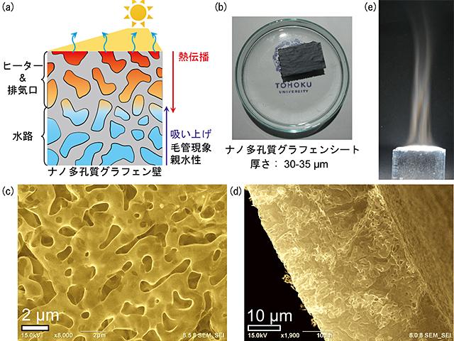 太陽光を活用した高効率水蒸気発生材料の開発~多孔質グラフェンを用いた太陽熱エネルギーの高効率利用へ~