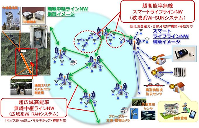 図1 狭域系システムと広域系システムの統合による超ビッグデータ創出ドライバの概要
