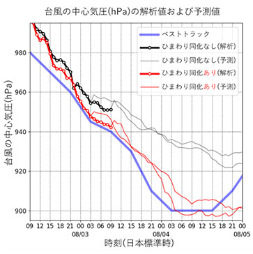 図2 2015年8月のシミュレーションによる台風第13号の中心気圧の解析値、予測値、および気象庁による推定値(ベストトラック)