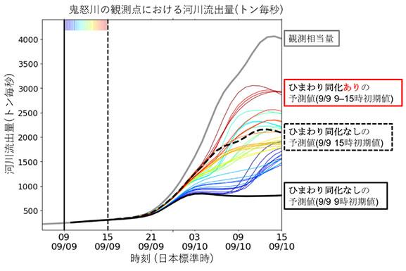 図4 2015年9月9日の河川流出量の予測結果