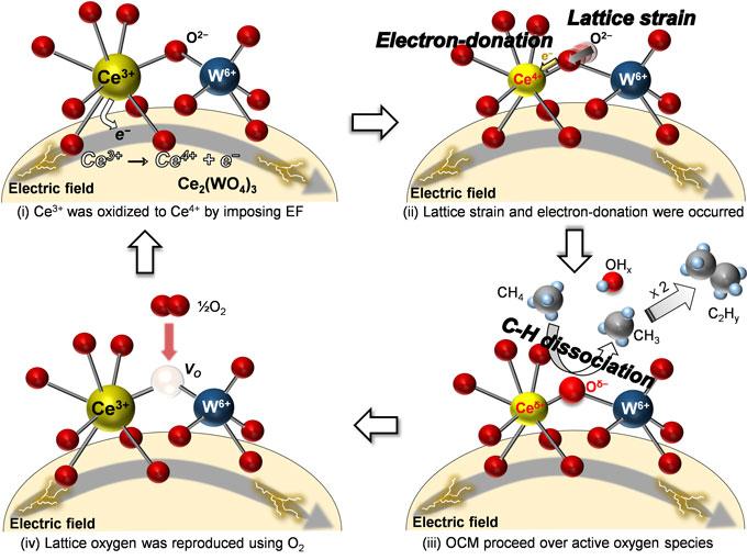 図 低温・酸化還元型でメタン酸化カップリングが進む反応メカニズム