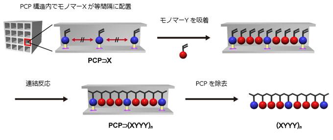 図 多孔性金属錯体(PCP)を用いてモノマーの配列を制御できる高分子合成法の模式図