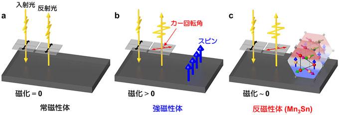 図1 磁気光学カー効果の概念図