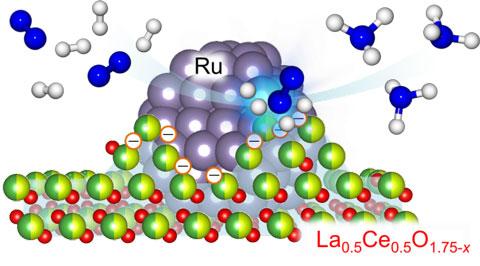 開発したRu/La0.5Ce0.5O1.75-x触媒の模式図