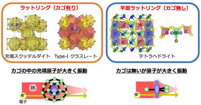 カゴ状物質(左)と平面配位物質(右)の大振幅原子振動の概念図
