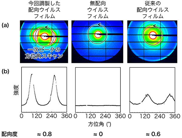 図3 小角X線散乱測定による配向度の決定
