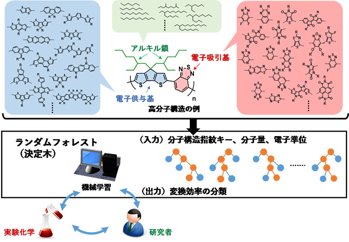 図1 マテリアルズ・インフォマティクスによる高分子太陽電池の材料探索
