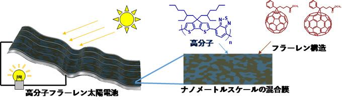 図2 高分子フラーレン太陽電池素子の発電イメージと化学構造