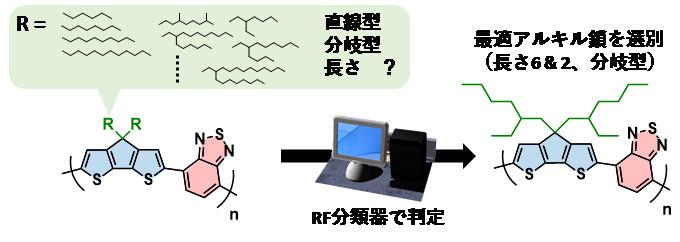 図3 RFで構築した分類器によるアルキル鎖の判定の例