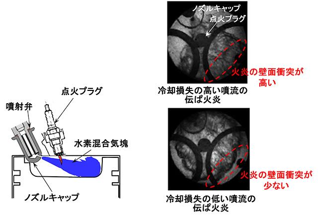 図2 研究開発に用いたPCC(過濃混合気点火燃焼)の噴流のイメージと火炎写真