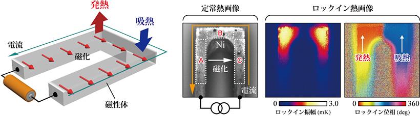 図1 異方性磁気ペルチェ効果の観測