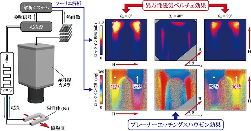 図3 ロックインサーモグラフィ法による異方性磁気ペルチェ効果の熱画像計測