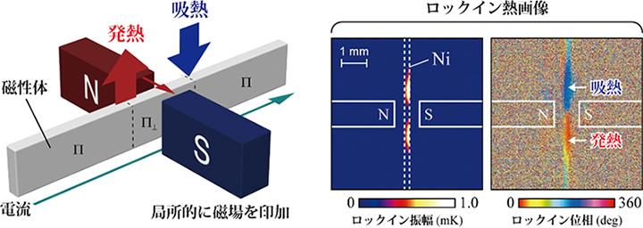 図4 局所磁場印加によって誘起された異方性磁気ペルチェ効果