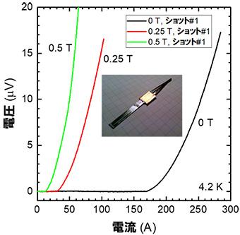 図5 GdBCO-NbTi超伝導接合試験結果