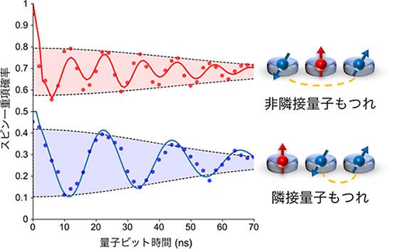 図2 隣接(下)および非隣接(上)量子ビット間の量子もつれ状態コヒーレント振動