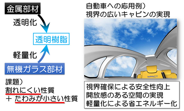 図1 『高剛性・高タフネス透明樹脂』への期待と課題