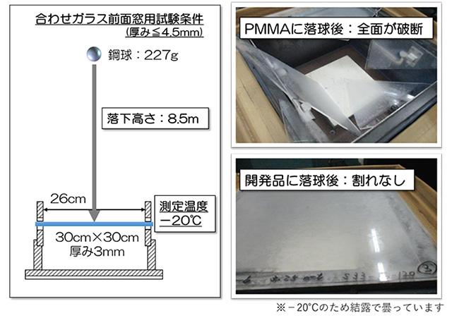 図4 自動車用安全ガラス試験JIS R3212 耐衝撃性試験
