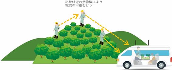 図2 実験イメージ