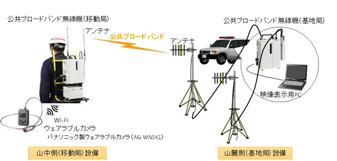 図7 基地局-移動局1対1接続試験機器構成