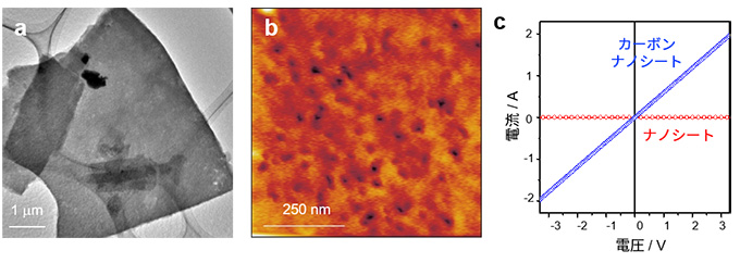 図4 カーボンナノシートの透過型電子顕微鏡像(a)と原子間力顕微鏡像(b)および電気伝導特性
