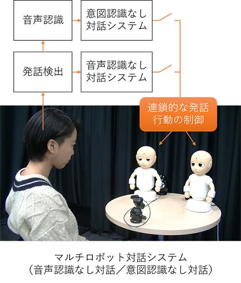 図2 社会的対話ロボット「CommU(コミュー)」によるマルチロボット対話システム