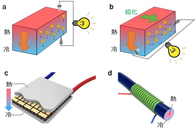図1 従来の熱電変換技術(ゼーベック効果)と磁性体を用いた新技術(異常ネルンスト効果)の違い