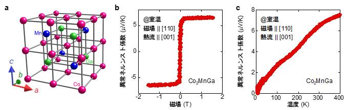 図2 Co2MnGaの巨大異常ネルンスト効果