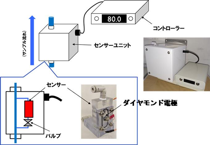 図3 有効塩素濃度モニター試作機