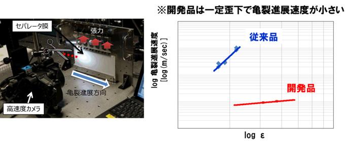 図5 亀裂進展速度試験