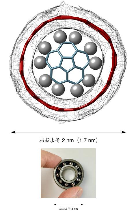 図1 単軸回転を実現した「ボウルと筒」の分子ベアリング(上図)