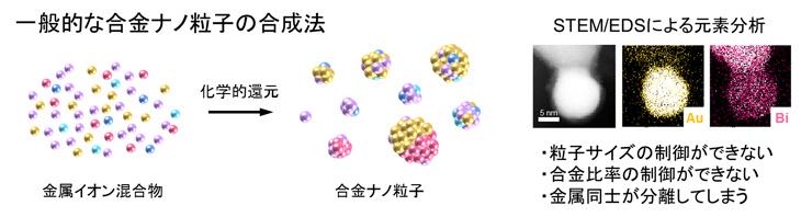 図2 鋳型であるデンドリマーを用いない一般的な合金ナノ粒子の合成法の場合