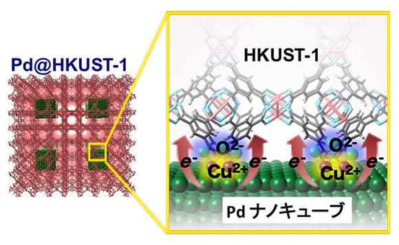 図1 Pd@HKUST-1の構造とPdナノキューブからHKUST-1金属有機構造体(MOF)への電荷移動の模式図