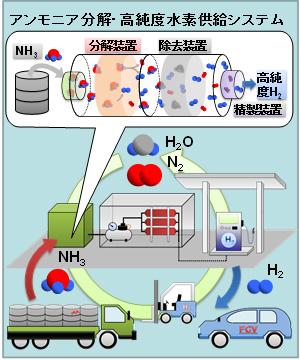 図3 アンモニア水素ステーションの概念図