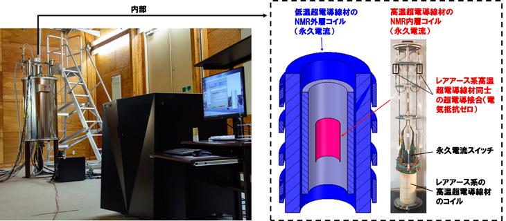 図1 開発した永久電流NMR装置の外観(左)、コイルの模式図と内層コイルの外観(右)