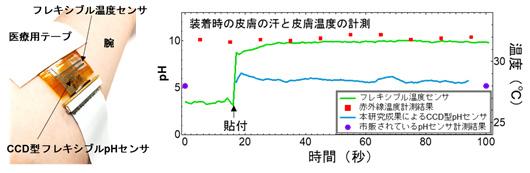 図6 フレキシブル高感度pHセンサーと温度センサー集積デバイスによる汗中のpH値と皮膚温度の計測結果