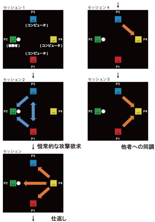 図6 キャッチボール課題の流れ