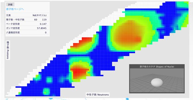 図1 ウェブサイトInPACSに公開したデータの1つ、カタチの核図表