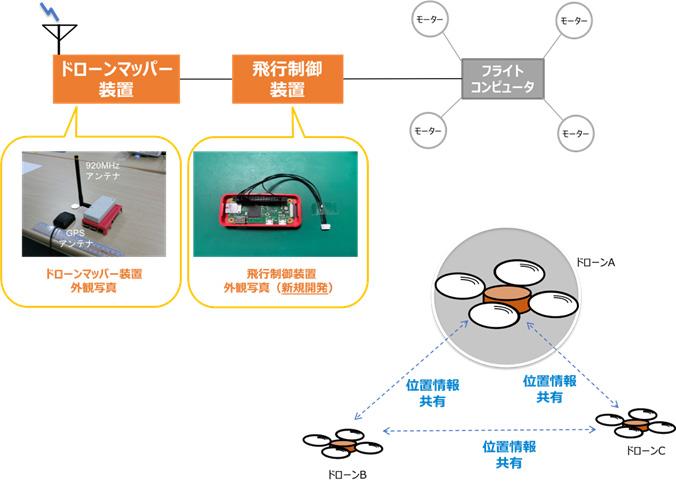 図1 ドローンマッパーと飛行制御装置を連接したドローンの構成図