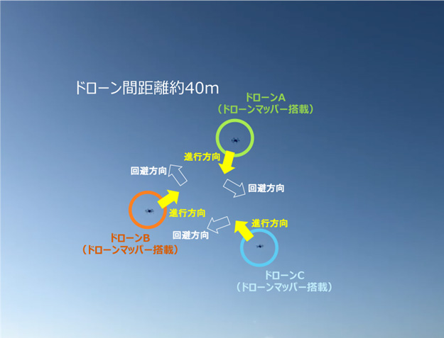 図2 飛行制御試験時の様子(3機のドローンによるニアミス回避飛行の場合)