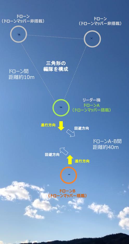 図3 3機の編隊飛行をするドローン(リーダー機のみドローンマッパーと飛行制御装置搭載)と対向する1機のドローンが互いに衝突回避する様子