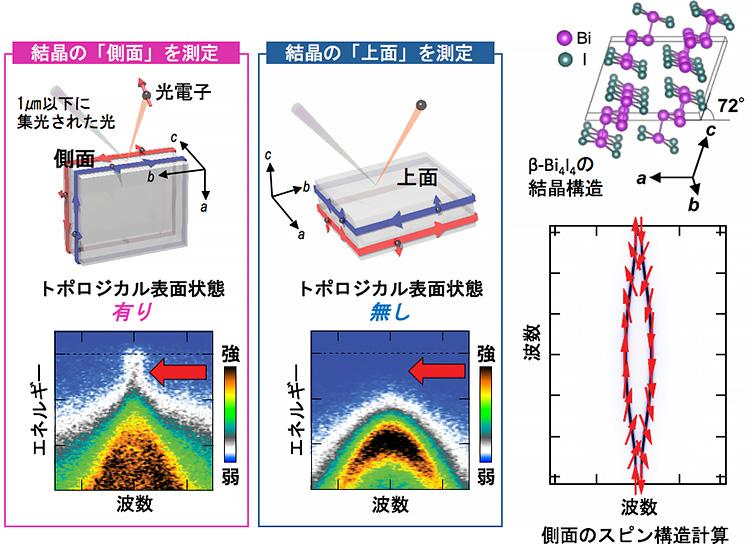 図2 ナノ顕微・角度分解光電子分光測定の概略と、β-Bi<sub>4</sub>I<sub>4</sub>で実現している電子状態