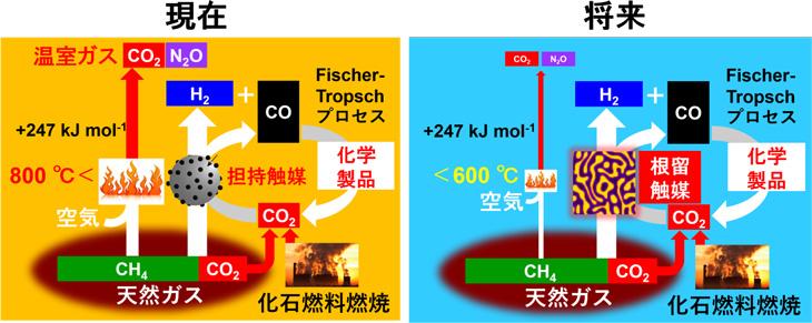 図1 メタンドライリフォーミングの現在(左)と本研究により実現される未来(右)