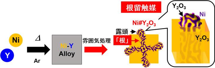 図2 根留触媒Ni#Y2O3の合成プロセス