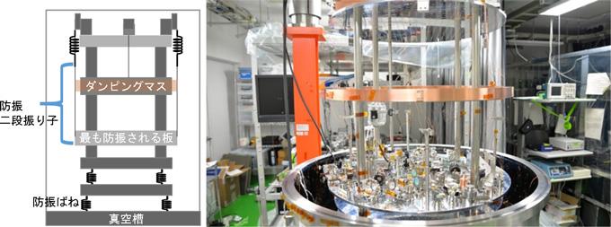 図3 開発した多段防振装置の略図(左)と真空容器(直径1m、高さ1m、ミラプロ製)内部に設置される多段防振装置(右)