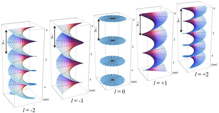 図1 5つの光渦の等位相面